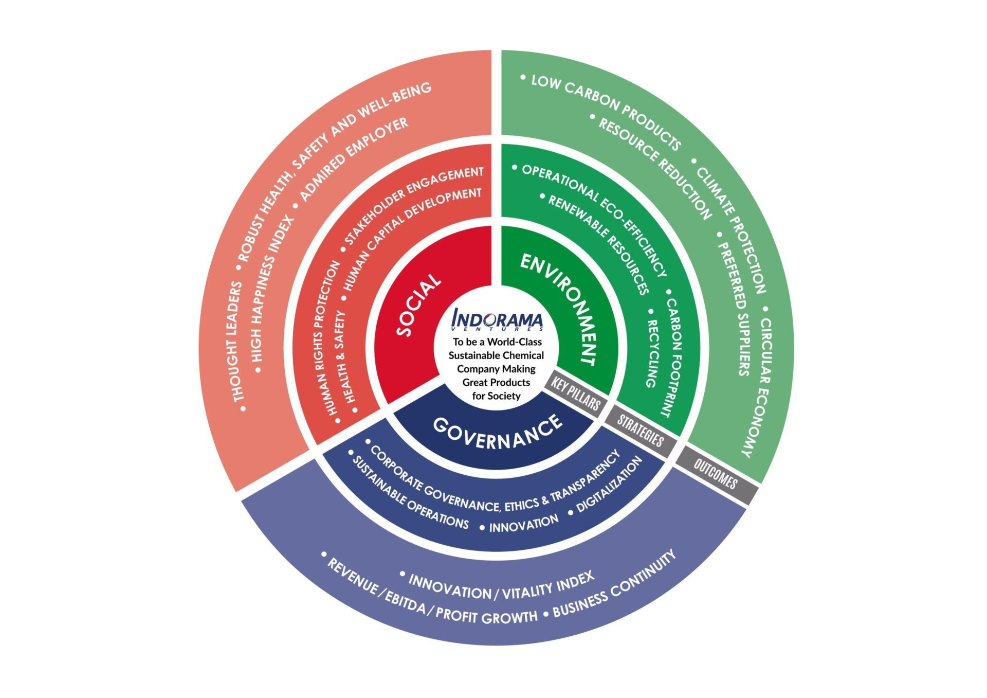 IVL Corporate Sustainability Strategy